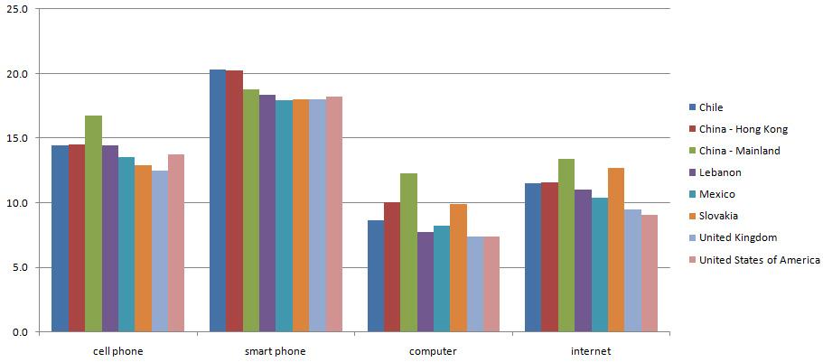 Comparison Charts   the world UNPLUGGED