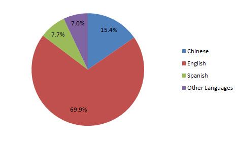 Student statistics   the world UNPLUGGED